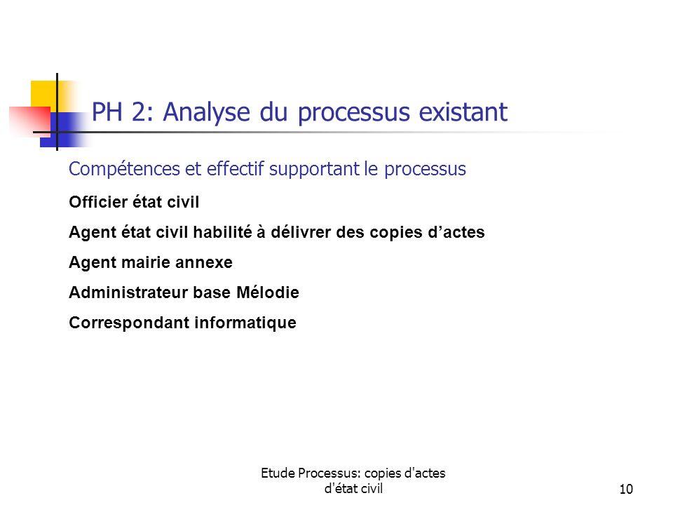 Etude Processus: copies d'actes d'état civil10 PH 2: Analyse du processus existant Compétences et effectif supportant le processus Officier état civil