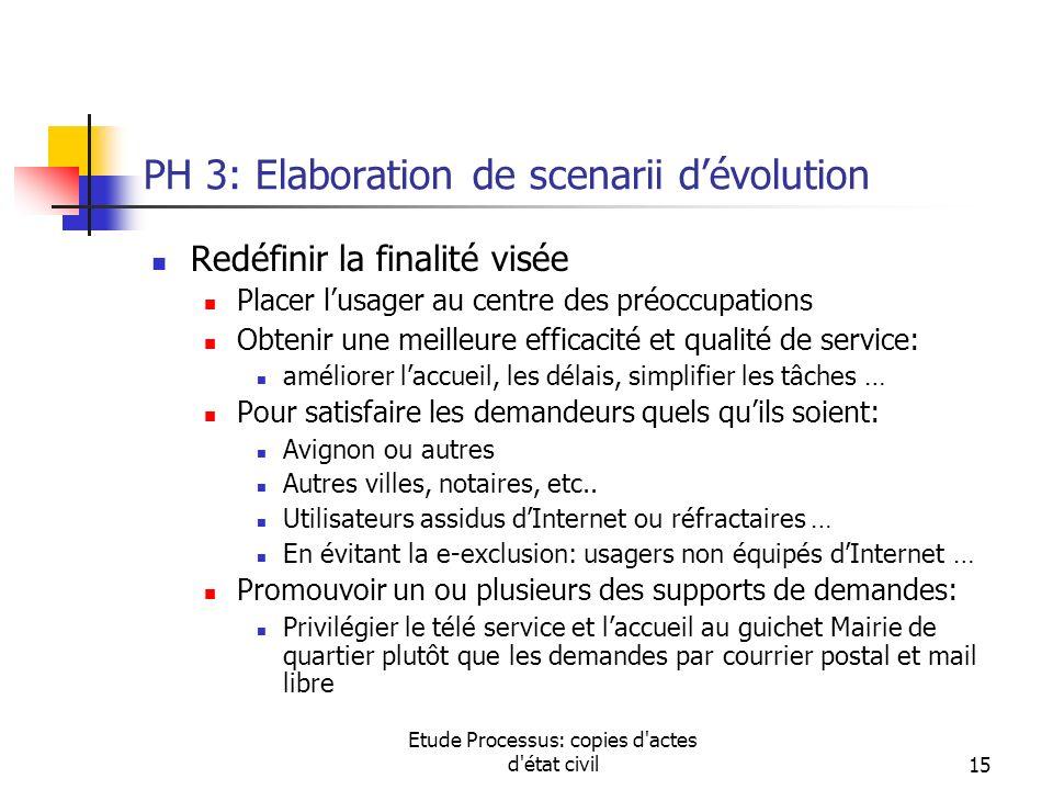 Etude Processus: copies d'actes d'état civil15 PH 3: Elaboration de scenarii dévolution Redéfinir la finalité visée Placer lusager au centre des préoc