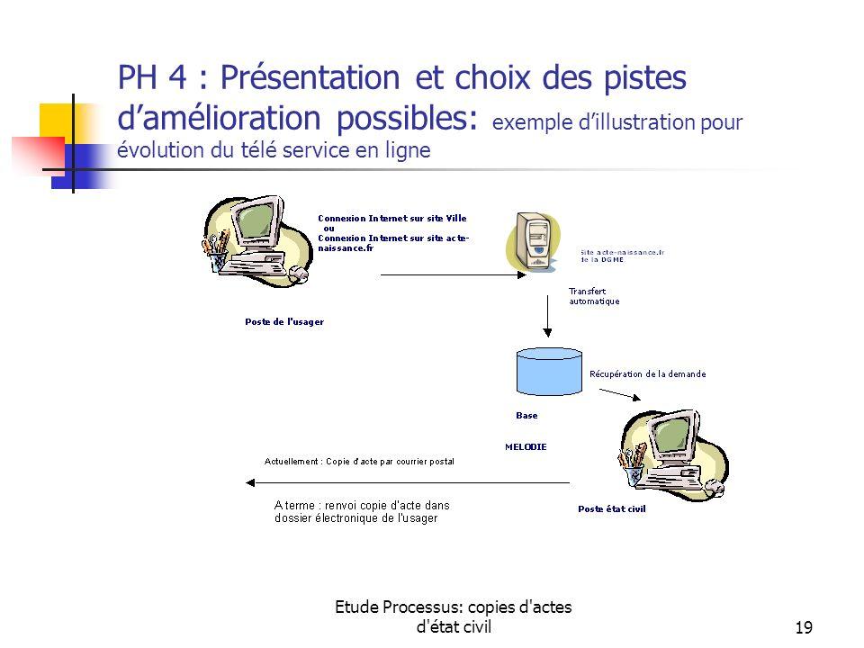 Etude Processus: copies d'actes d'état civil19 PH 4 : Présentation et choix des pistes damélioration possibles: exemple dillustration pour évolution d