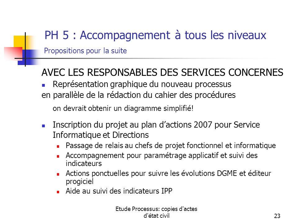 Etude Processus: copies d'actes d'état civil23 PH 5 : Accompagnement à tous les niveaux Propositions pour la suite AVEC LES RESPONSABLES DES SERVICES