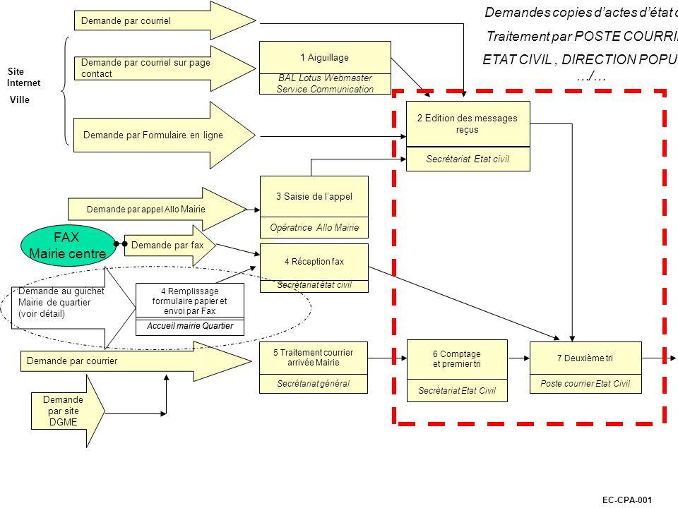 EC-CPA-001 1 Demande par courrier Demande par fax Demande par appel Allo Mairie Demande par Formulaire en ligne Site Internet Ville 5 Traitement courr