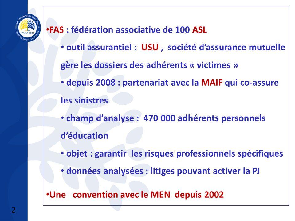 3 Convention FAS/MEN 2 axes : Articulation entre protection statutaire et PJ dans la prise en charge des personnels Protection statutaire (Loi 13 juillet 1983, art.11) Protection juridique (contractuelle) Formation Qualifie les ASL comme ressources