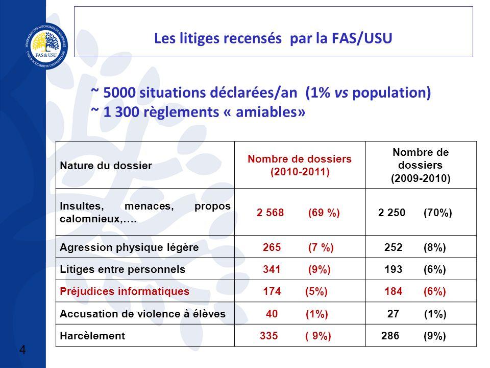 4 Les litiges recensés par la FAS/USU Nature du dossier Nombre de dossiers (2010-2011) Nombre de dossiers (2009-2010) Insultes, menaces, propos calomnieux,….
