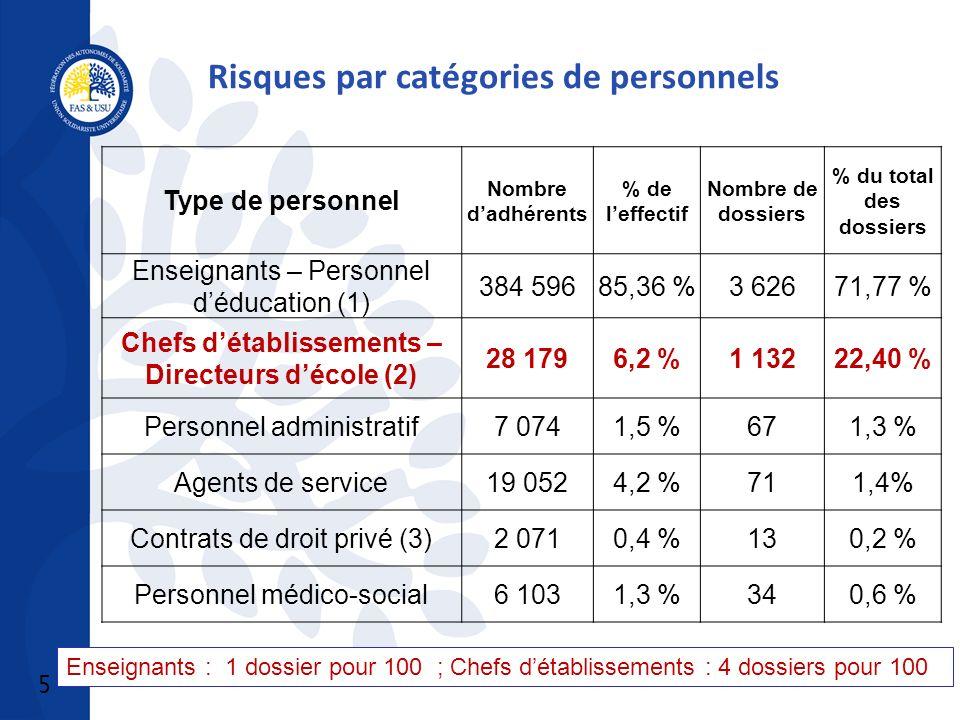 5 Type de personnel Nombre dadhérents % de leffectif Nombre de dossiers % du total des dossiers Enseignants – Personnel déducation (1) 384 59685,36 %3 62671,77 % Chefs détablissements – Directeurs décole (2) 28 1796,2 %1 13222,40 % Personnel administratif7 0741,5 %671,3 % Agents de service19 0524,2 %711,4% Contrats de droit privé (3)2 0710,4 %130,2 % Personnel médico-social6 1031,3 %340,6 % Risques par catégories de personnels Enseignants : 1 dossier pour 100 ; Chefs détablissements : 4 dossiers pour 100