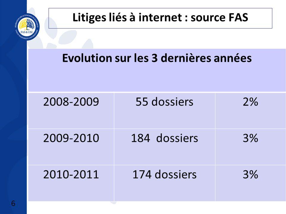 6 Litiges liés à internet : source FAS Evolution sur les 3 dernières années 2008-200955 dossiers2% 2009-2010184 dossiers3% 2010-2011174 dossiers3%