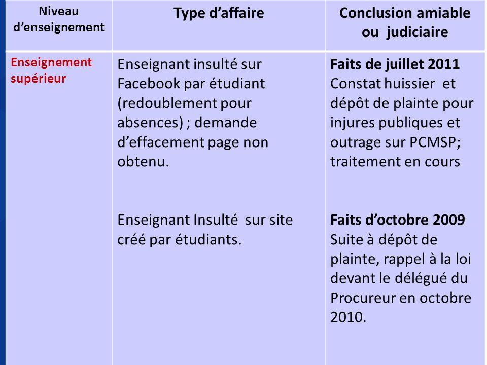 20 Nature du dossier Nombre de dossiers (2010-2011) Nombre de dossiers (2009-2010) Insultes, menaces, propos calomnieux,….