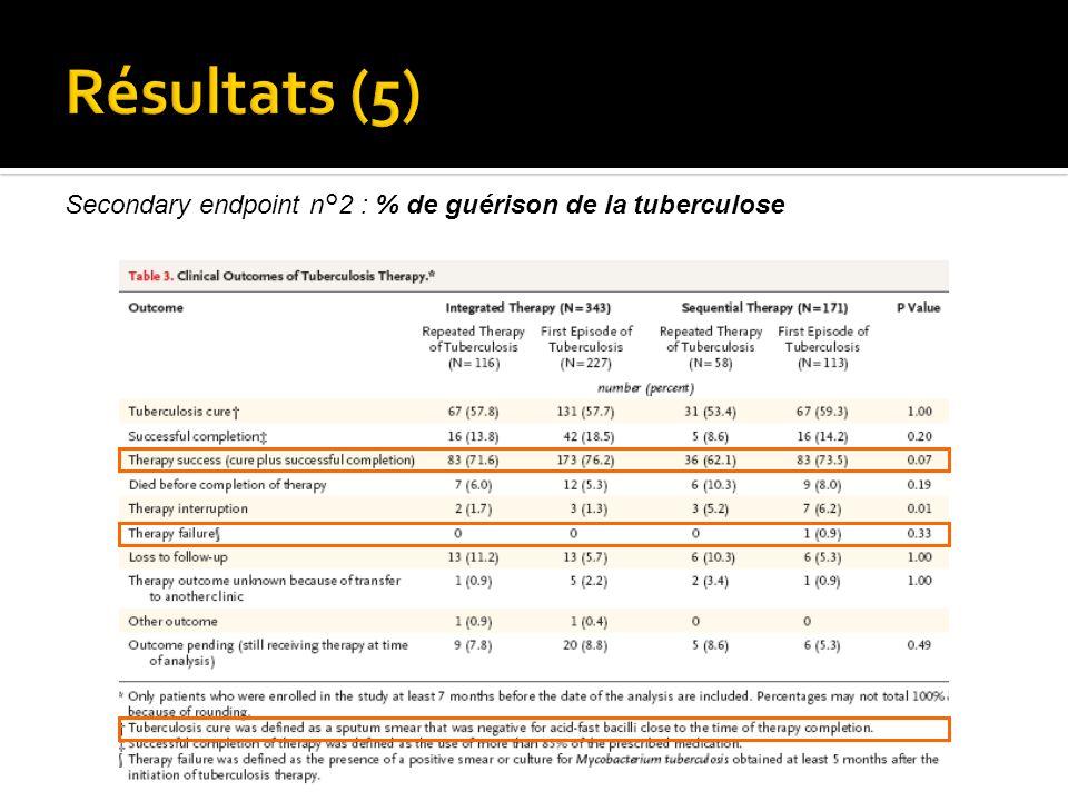 Secondary endpoint n°2 : % de guérison de la tuberculose