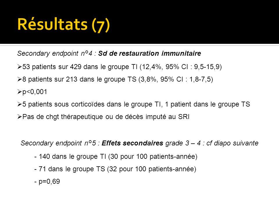 Secondary endpoint n°4 : Sd de restauration immunitaire 53 patients sur 429 dans le groupe TI (12,4%, 95% CI : 9,5-15,9) 8 patients sur 213 dans le gr