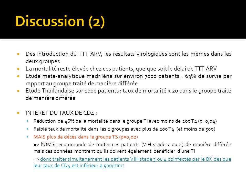 Dès introduction du TTT ARV, les résultats virologiques sont les mêmes dans les deux groupes La mortalité reste élevée chez ces patients, quelque soit le délai de TTT ARV Etude méta-analytique madrilène sur environ 7000 patients : 63% de survie par rapport au groupe traité de manière différée Etude Thaïlandaise sur 1000 patients : taux de mortalité x 20 dans le groupe traité de manière différée INTERET DU TAUX DE CD4 : Réduction de 46% de la mortalité dans le groupe TI avec moins de 200 T4 (p=0,04) Faible taux de mortalité dans les 2 groupes avec plus de 200 T4 (et moins de 500) MAIS plus de décès dans le groupe TS (p=0,02) => lOMS recommande de traiter ces patients (VIH stade 3 ou 4) de manière différée mais ces données montrent quils doivent également bénéficier dune TI => donc traiter simultanément les patients VIH stade 3 ou 4 coinfectés par le BK dès que leur taux de CD4 est inférieur à 500/mm 3