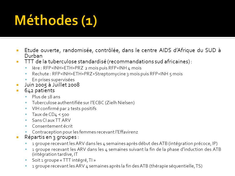 Etude ouverte, randomisée, contrôlée, dans le centre AIDS dAfrique du SUD à Durban TTT de la tuberculose standardisé (recommandations sud africaines) : Ière : RFP+INH+ETH+PRZ 2 mois puis RFP+INH 4 mois Rechute : RFP+INH+ETH+PRZ+Streptomycine 3 mois puis RFP+INH 5 mois En prises supervisées Juin 2005 à Juillet 2008 642 patients Plus de 18 ans Tuberculose authentifiée sur lECBC (Zielh Nielsen) VIH confirmé par 2 tests positifs Taux de CD4 < 500 Sans CI aux TT ARV Consentement écrit Contraception pour les femmes recevant lEffavirenz Répartis en 3 groupes : 1 groupe recevant les ARV dans les 4 semaines après début des ATB (intégration précoce, IP) 1 groupe recevant les ARV dans les 4 semaines suivant la fin de la phase dinduction des ATB (intégration tardive, IT Soit 1 groupe « TTT intégré, TI » 1 groupe recevant les ARV 4 semaines après la fin des ATB (thérapie séquentielle, TS)