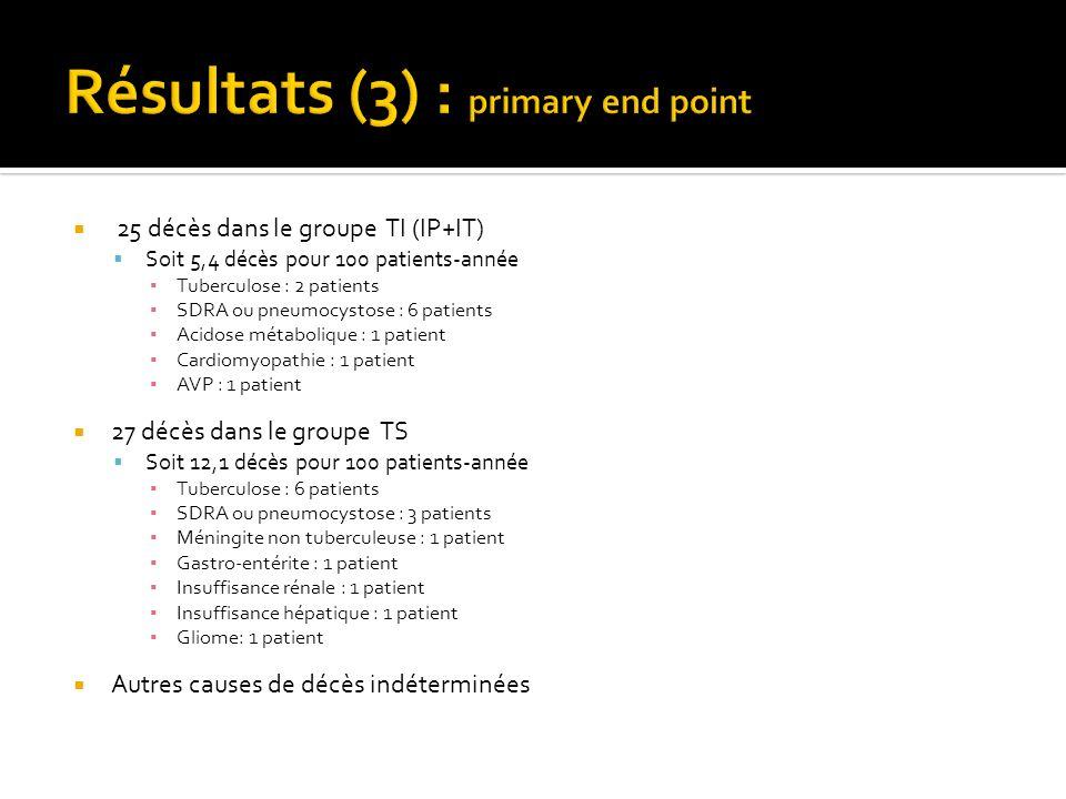 25 décès dans le groupe TI (IP+IT) Soit 5,4 décès pour 100 patients-année Tuberculose : 2 patients SDRA ou pneumocystose : 6 patients Acidose métabolique : 1 patient Cardiomyopathie : 1 patient AVP : 1 patient 27 décès dans le groupe TS Soit 12,1 décès pour 100 patients-année Tuberculose : 6 patients SDRA ou pneumocystose : 3 patients Méningite non tuberculeuse : 1 patient Gastro-entérite : 1 patient Insuffisance rénale : 1 patient Insuffisance hépatique : 1 patient Gliome: 1 patient Autres causes de décès indéterminées