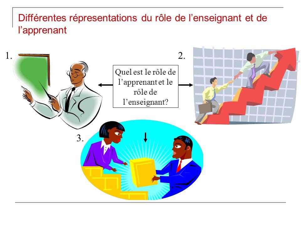 Le rôle de lenseignantLe rôle de létudiant Dissiminer linformation et la connaissance Donner un message clair et compréhensible Écoute attentive Rétention de linformation Méthodes privilégiées Lexposé magistral 1.