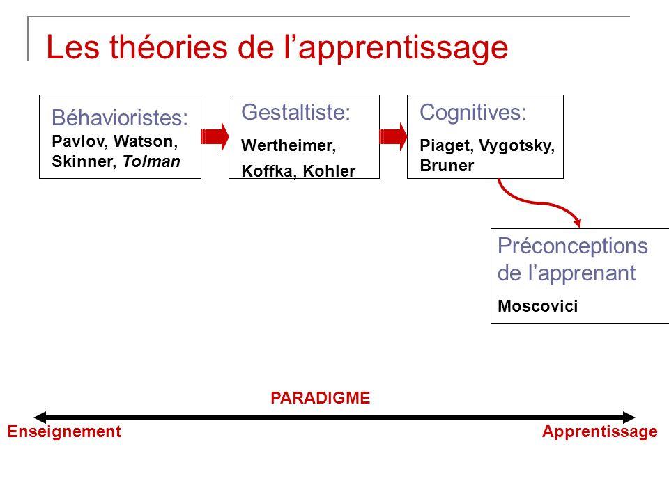 Béhavioristes: Pavlov, Watson, Skinner, Tolman Gestaltiste: Wertheimer, Koffka, Kohler Les théories de lapprentissage Cognitives: Piaget, Vygotsky, Br