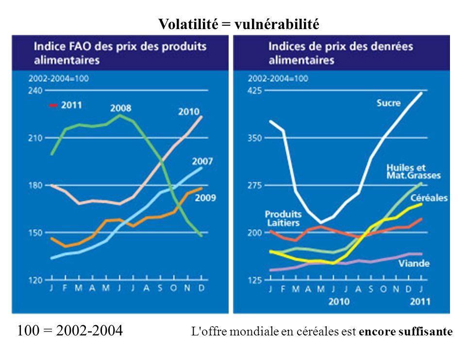 Volatilité = vulnérabilité L'offre mondiale en céréales est encore suffisante
