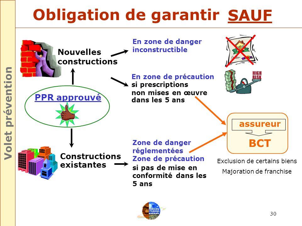 29 PPR non approuvé dans les 4ans Modulation de la franchise Incitation à la prévention Volet prévention PPPpPPPp Modulation de la franchise