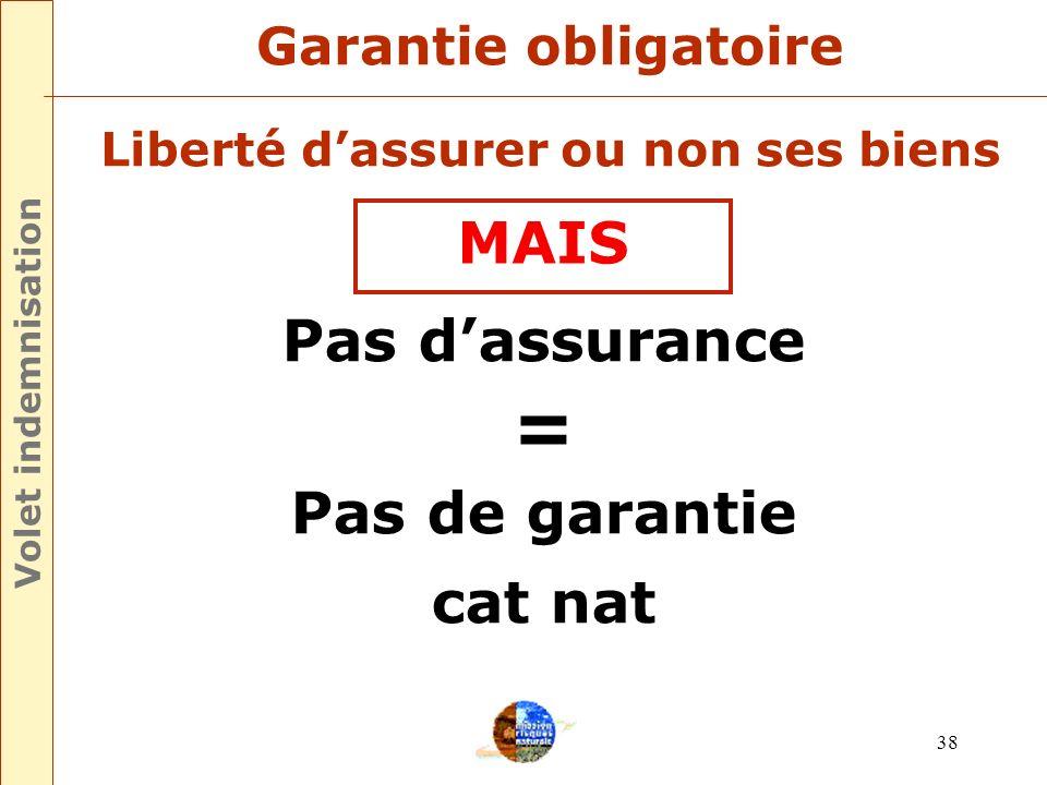 37 La garantie obligatoire La cotisation dassurance Le sinistre Volet indemnisation