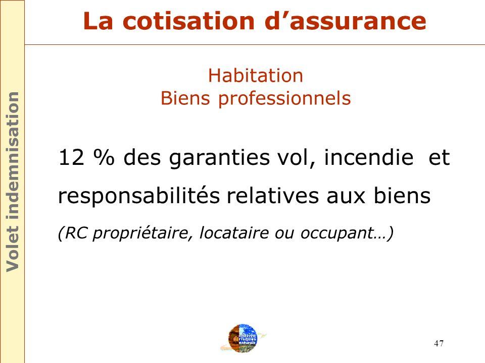 46 UNIQUE fixé par ARRÊTÉ % La cotisation dassurance Volet indemnisation