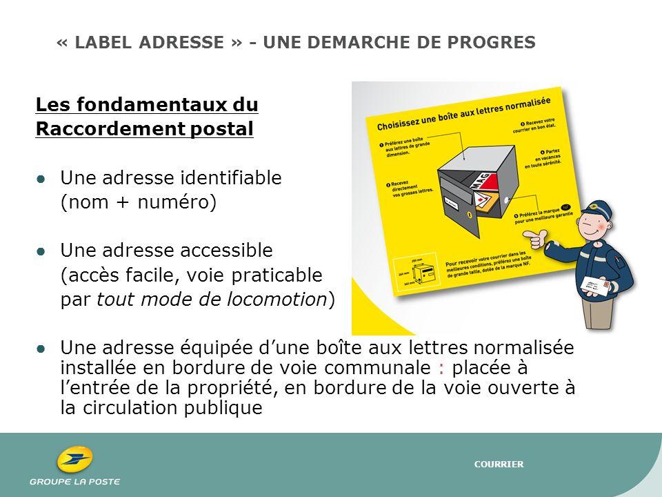 COURRIER Les fondamentaux du Raccordement postal Une adresse identifiable (nom + numéro) Une adresse accessible (accès facile, voie praticable par tou