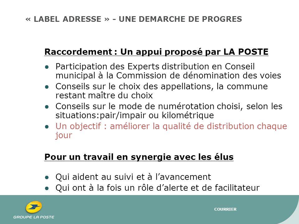COURRIER Raccordement : Un appui proposé par LA POSTE Participation des Experts distribution en Conseil municipal à la Commission de dénomination des
