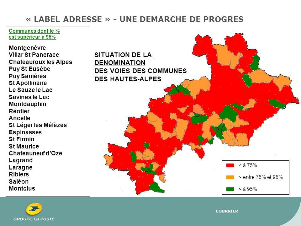 COURRIER < à 75% > entre 75% et 95% > à 95% Communes dont le % est supérieur à 95% Montgenèvre Villar St Pancrace Chateauroux les Alpes Puy St Eusèbe