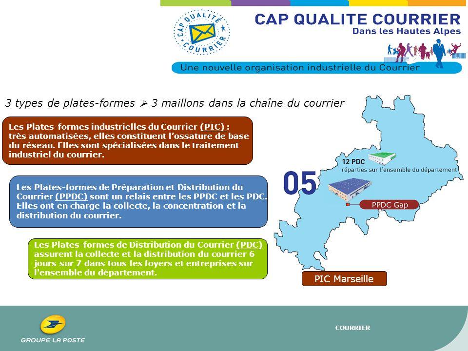 COURRIER PIC Marseille Activité du matin La distribution : la PPDC de Gap reçoit le courrier traité par la PIC de Marseille, trié par tournée de facteurs.