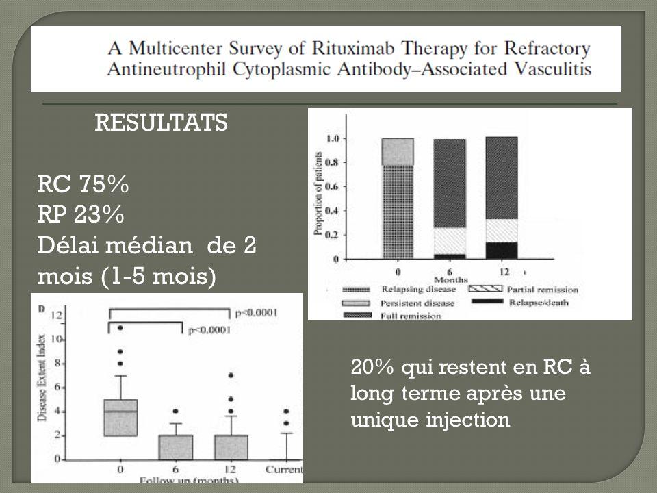 RESULTATS RC 75% RP 23% Délai médian de 2 mois (1-5 mois) 20% qui restent en RC à long terme après une unique injection