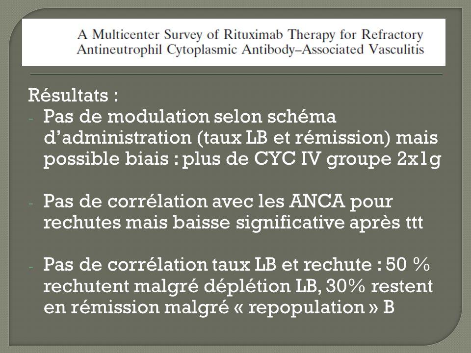 Résultats : - Pas de modulation selon schéma dadministration (taux LB et rémission) mais possible biais : plus de CYC IV groupe 2x1g - Pas de corrélat