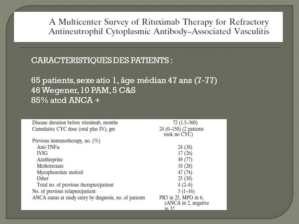 CARACTERISTIQUES DES PATIENTS : 65 patients, sexe atio 1, âge médian 47 ans (7-77) 46 Wegener, 10 PAM, 5 C&S 85% atcd ANCA +