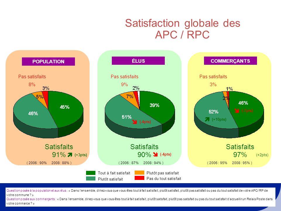 DIRECTION DE LENSEIGNE LA POSTE Satisfaction globale des APC / RPC POPULATION Question posée à la population et aux élus : « Dans lensemble, diriez-vous que vous êtes tout à fait satisfait, plutôt satisfait, plutôt pas satisfait ou pas du tout satisfait de votre APC/ RP de votre commune .