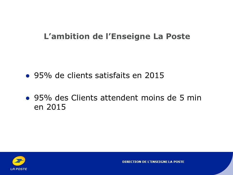 DIRECTION DE LENSEIGNE LA POSTE Lambition de lEnseigne La Poste 95% de clients satisfaits en 2015 95% des Clients attendent moins de 5 min en 2015