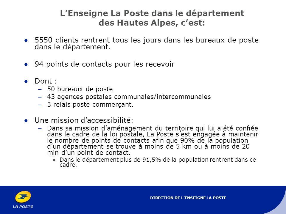DIRECTION DE LENSEIGNE LA POSTE LEnseigne La Poste dans le département des Hautes Alpes, cest: 5550 clients rentrent tous les jours dans les bureaux de poste dans le département.