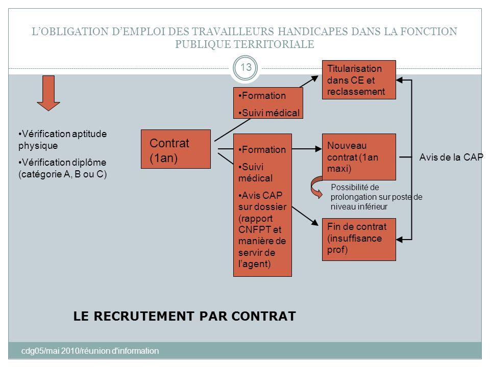 LOBLIGATION DEMPLOI DES TRAVAILLEURS HANDICAPES DANS LA FONCTION PUBLIQUE TERRITORIALE cdg05/mai 2010/réunion d'information 13 Vérification aptitude p