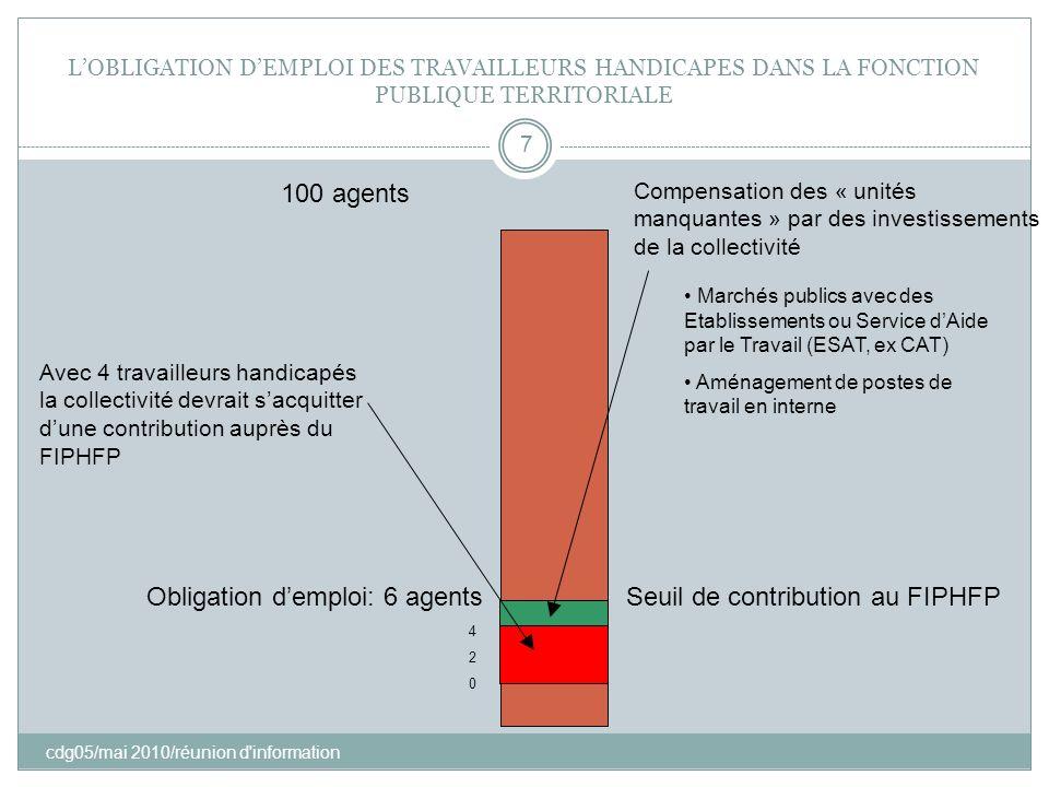 LOBLIGATION DEMPLOI DES TRAVAILLEURS HANDICAPES DANS LA FONCTION PUBLIQUE TERRITORIALE cdg05/mai 2010/réunion d'information 7 100 agents Obligation de