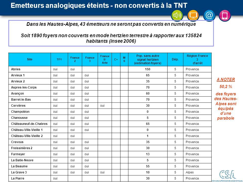 Emetteurs analogiques éteints - non convertis à la TNT Dans les Hautes-Alpes, 43 émetteurs ne seront pas convertis en numérique Soit 1890 foyers non c