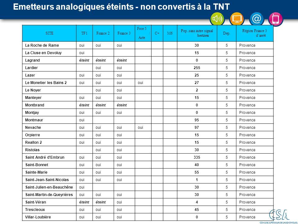 Emetteurs analogiques éteints - non convertis à la TNT SITETF1France 2France 3 Frce 5 / Arte C+M6 Pop..sans autre signal hertzien Dep. Région France 3