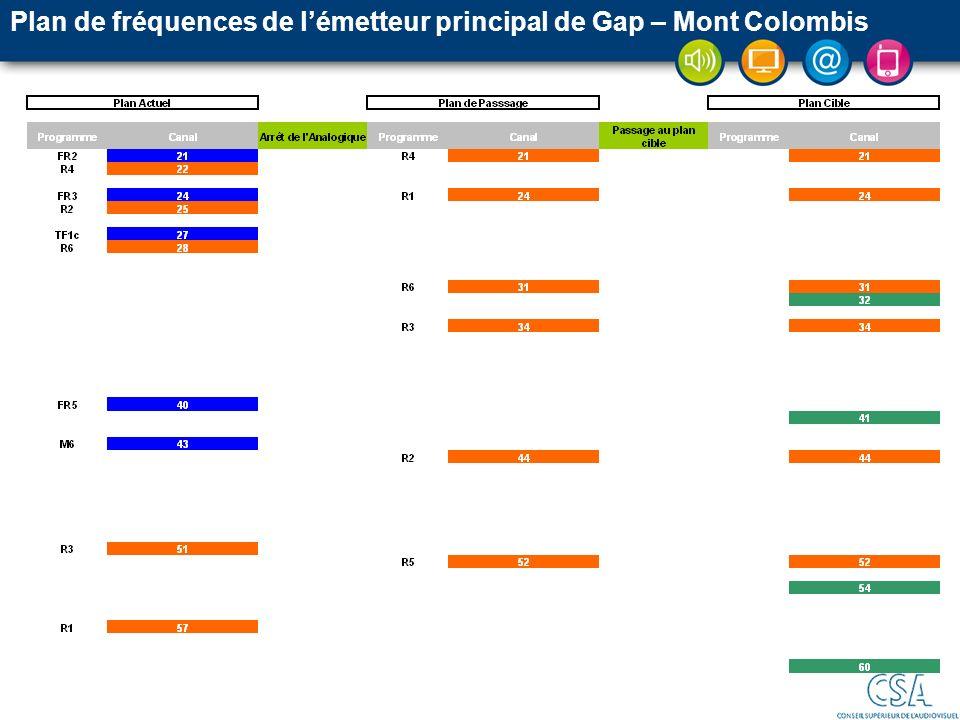 Plan de fréquences de lémetteur principal de Gap – Mont Colombis