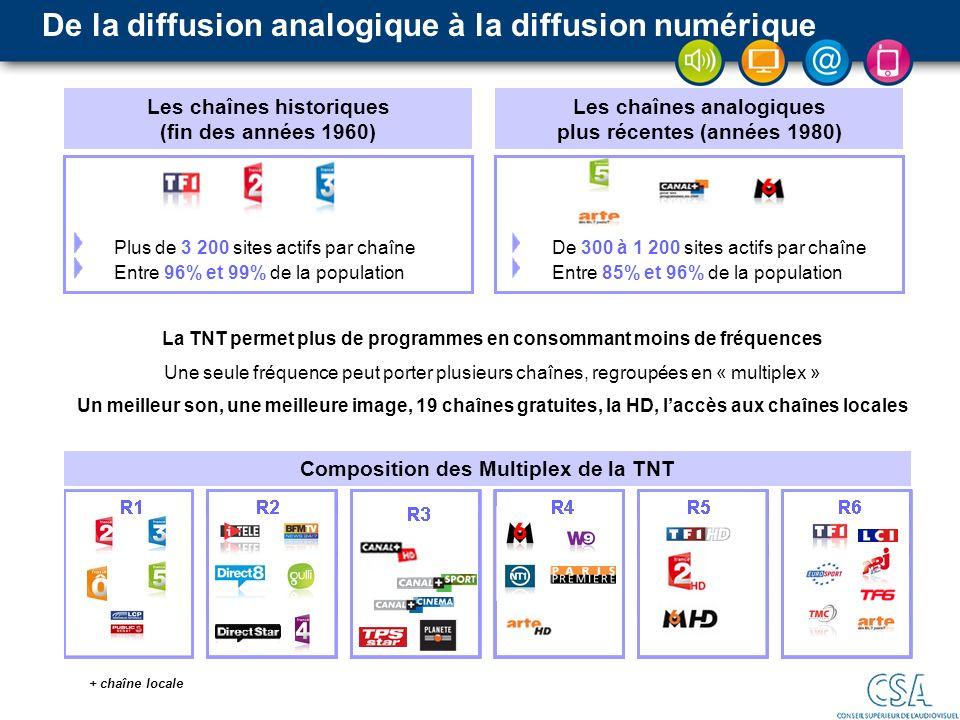 De la diffusion analogique à la diffusion numérique Les chaînes historiques (fin des années 1960) Les chaînes analogiques plus récentes (années 1980)