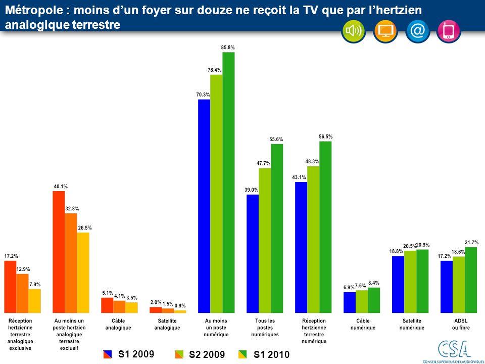 S1 2009 S2 2009S1 2010 Métropole : moins dun foyer sur douze ne reçoit la TV que par lhertzien analogique terrestre