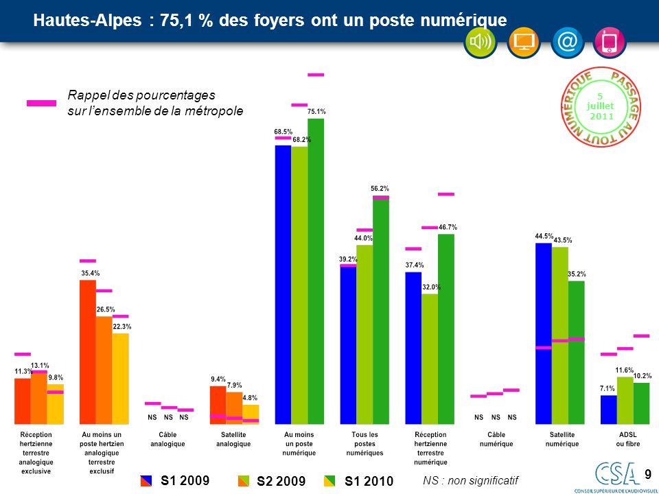 9 5 juillet 2011 Hautes-Alpes : 75,1 % des foyers ont un poste numérique Rappel des pourcentages sur lensemble de la métropole S1 2009 S2 2009S1 2010