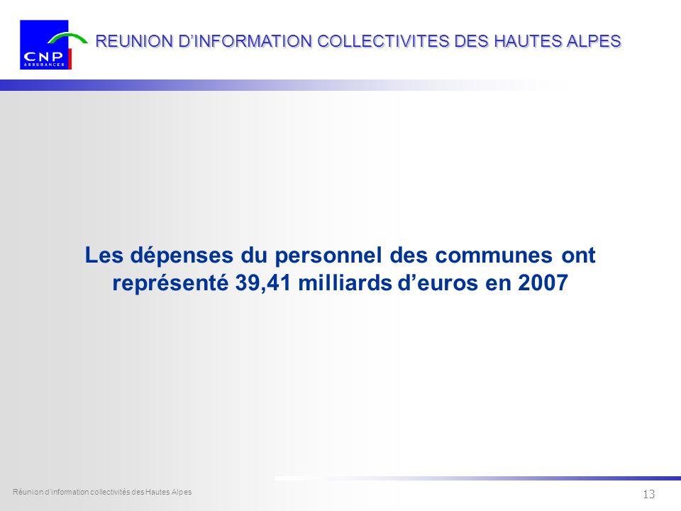 12 Dexia Sofcap - tous droits réservés Réunion dinformation collectivités des Hautes Alpes 12 REUNION DINFORMATION COLLECTIVITES DES HAUTES ALPES Coût