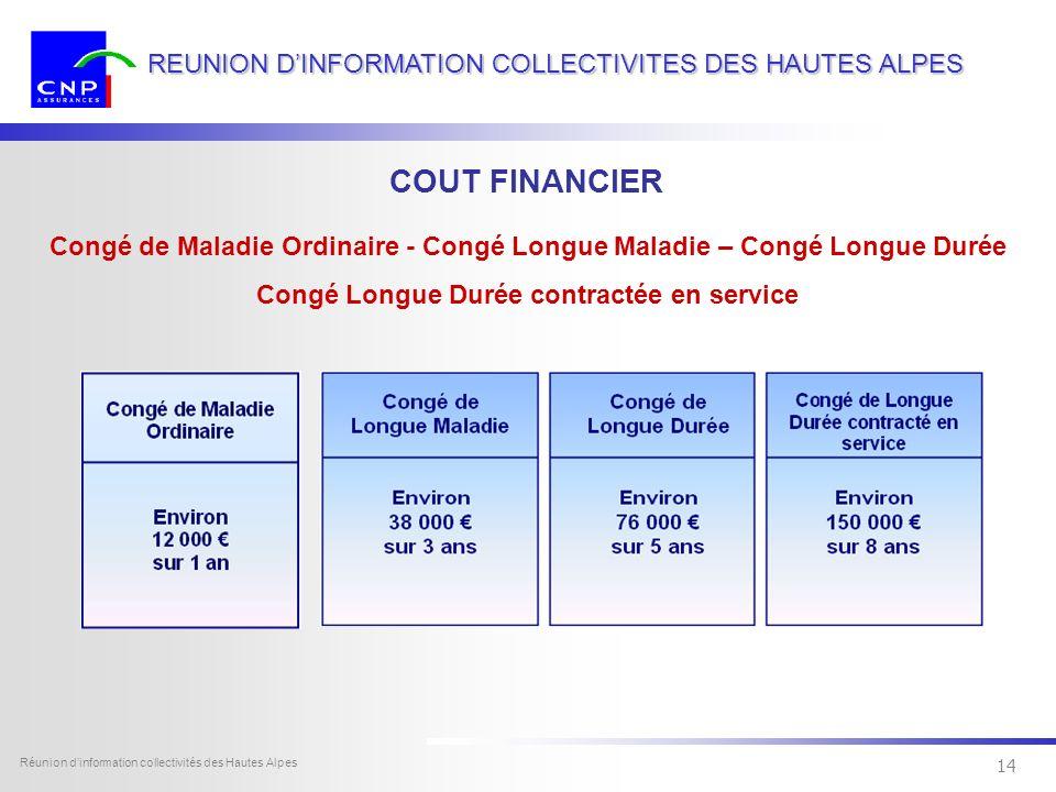 13 Dexia Sofcap - tous droits réservés Réunion dinformation collectivités des Hautes Alpes 13 REUNION DINFORMATION COLLECTIVITES DES HAUTES ALPES Les dépenses du personnel des communes ont représenté 39,41 milliards deuros en 2007