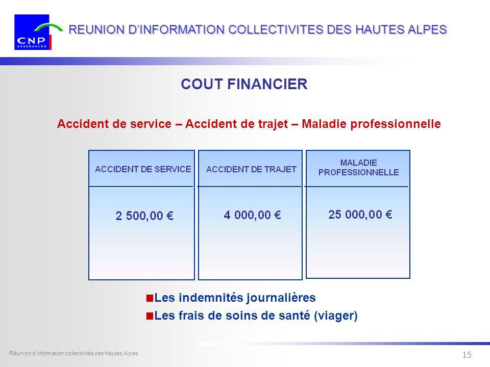 14 Dexia Sofcap - tous droits réservés Réunion dinformation collectivités des Hautes Alpes 14 REUNION DINFORMATION COLLECTIVITES DES HAUTES ALPES COUT