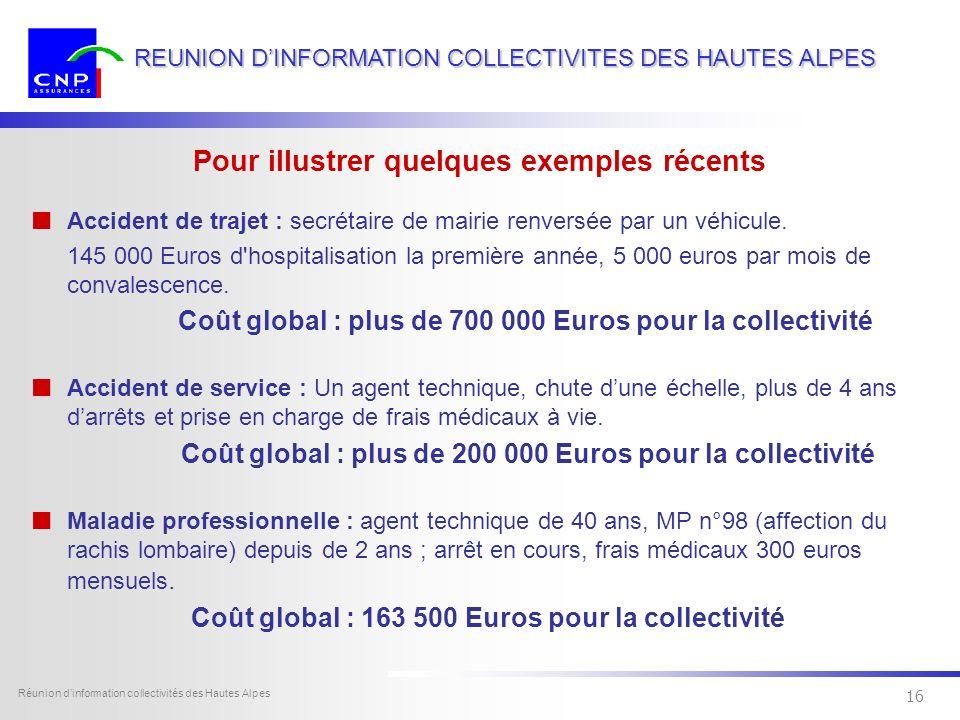 15 Dexia Sofcap - tous droits réservés Réunion dinformation collectivités des Hautes Alpes 15 REUNION DINFORMATION COLLECTIVITES DES HAUTES ALPES Les