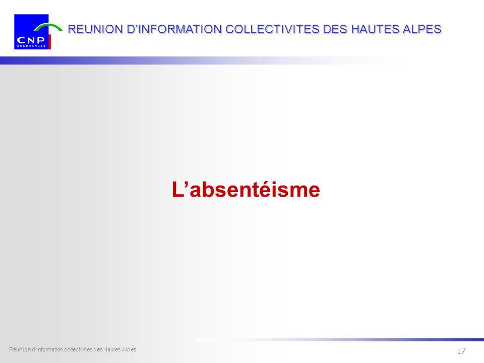 16 Dexia Sofcap - tous droits réservés Réunion dinformation collectivités des Hautes Alpes 16 REUNION DINFORMATION COLLECTIVITES DES HAUTES ALPES Pour