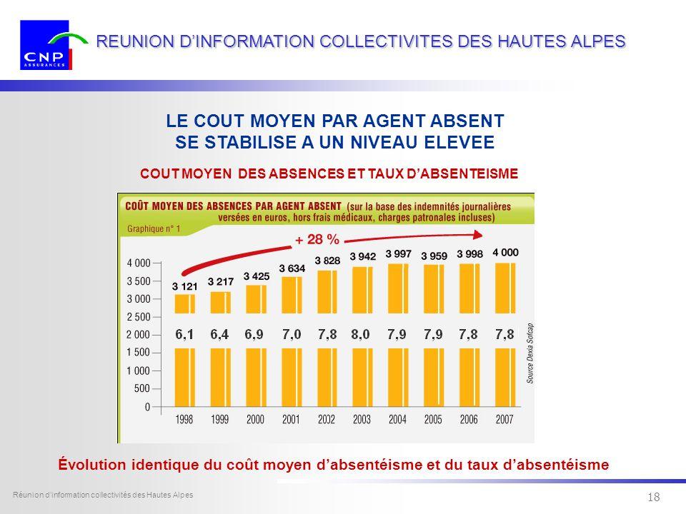 17 Dexia Sofcap - tous droits réservés Réunion dinformation collectivités des Hautes Alpes 17 REUNION DINFORMATION COLLECTIVITES DES HAUTES ALPES Labsentéisme