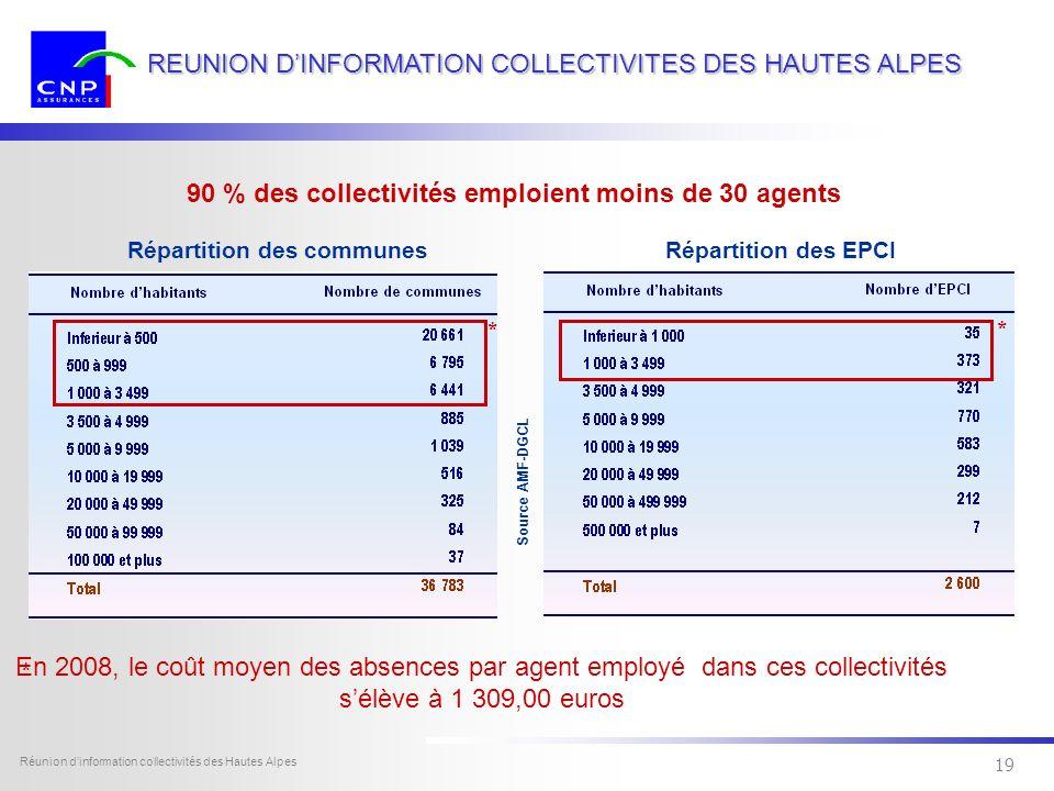 18 Dexia Sofcap - tous droits réservés Réunion dinformation collectivités des Hautes Alpes 18 REUNION DINFORMATION COLLECTIVITES DES HAUTES ALPES LE C
