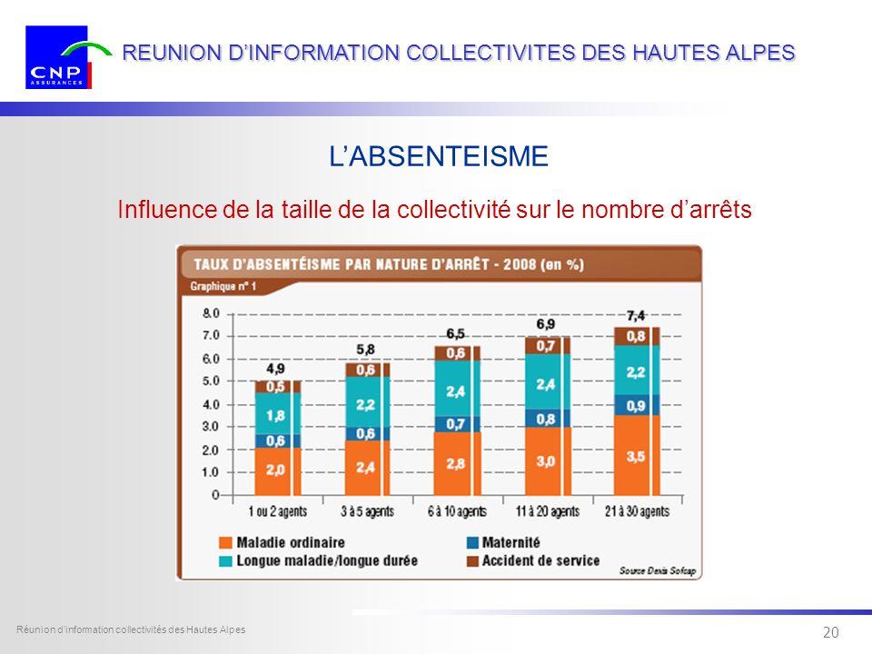 19 Dexia Sofcap - tous droits réservés Réunion dinformation collectivités des Hautes Alpes 19 REUNION DINFORMATION COLLECTIVITES DES HAUTES ALPES Répa
