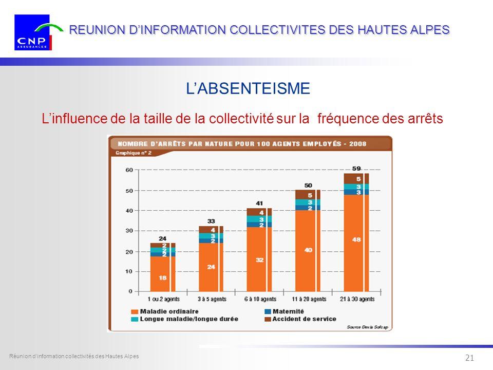 20 Dexia Sofcap - tous droits réservés Réunion dinformation collectivités des Hautes Alpes 20 REUNION DINFORMATION COLLECTIVITES DES HAUTES ALPES Influence de la taille de la collectivité sur le nombre darrêts LABSENTEISME