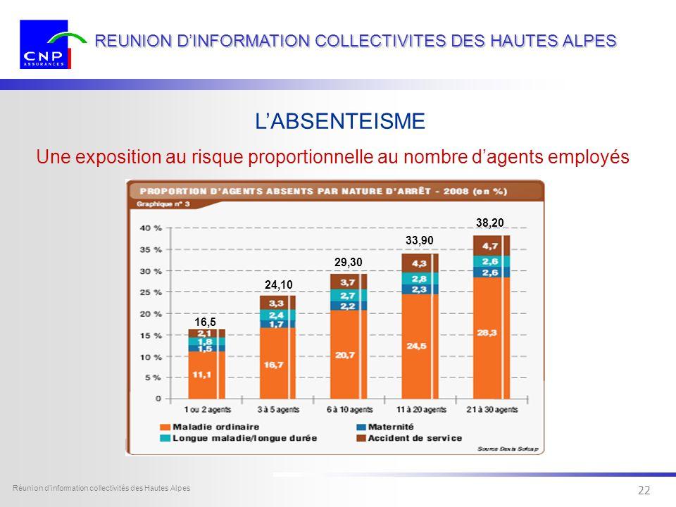 21 Dexia Sofcap - tous droits réservés Réunion dinformation collectivités des Hautes Alpes 21 REUNION DINFORMATION COLLECTIVITES DES HAUTES ALPES LABS