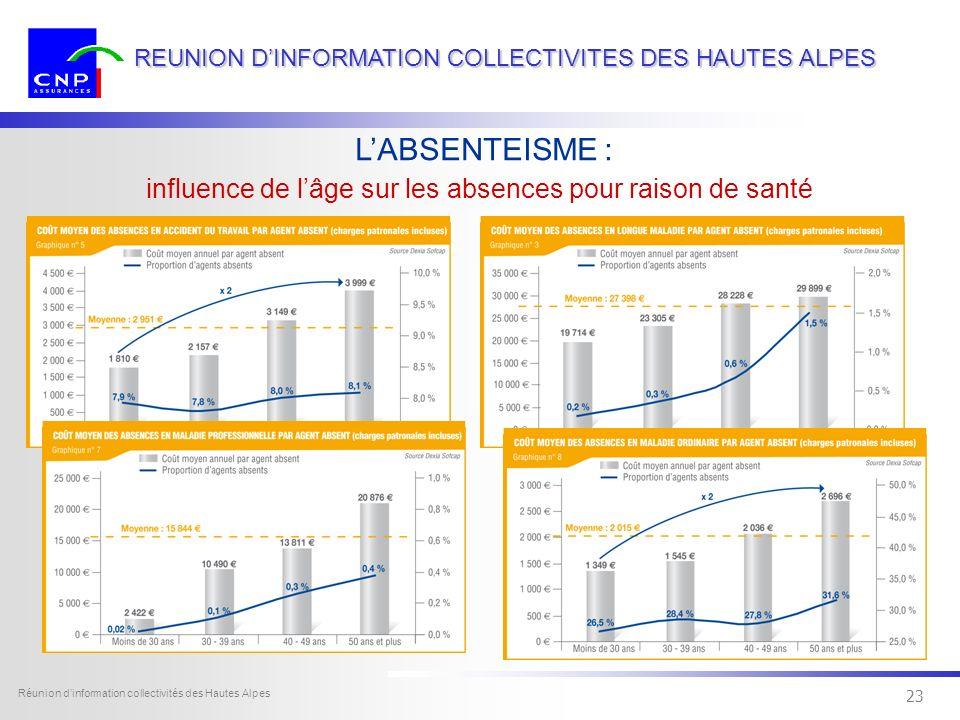 22 Dexia Sofcap - tous droits réservés Réunion dinformation collectivités des Hautes Alpes 22 REUNION DINFORMATION COLLECTIVITES DES HAUTES ALPES LABS